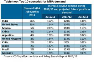 Bank Jobs 2012 To Be In Demand As They Provide Ample Career Opportunities - Careers